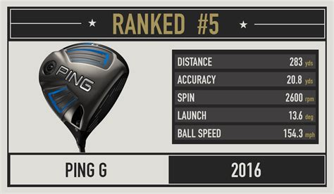 100 mph swing speed distance 2016 most wanted the best driver for your swing speed