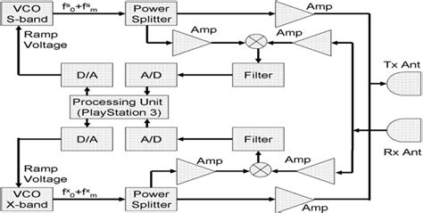radar circuit diagram wiring diagram