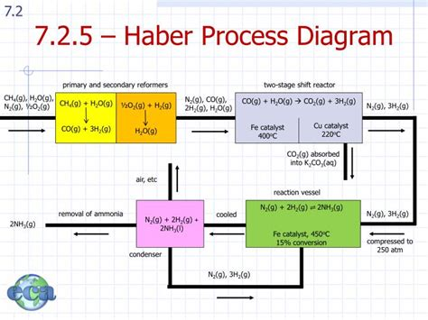 diagram of haber process diagram of the haber process 28 images the h 228 ber