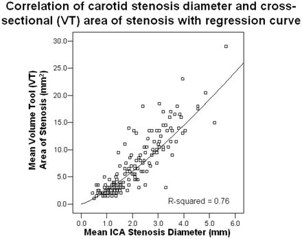 cross section regression correlation of carotid stenosis diameter and cross