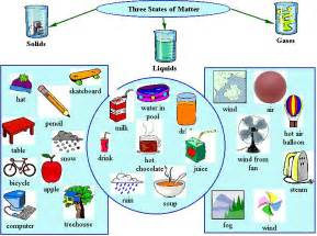 the three states of matter lesson plans worksheets