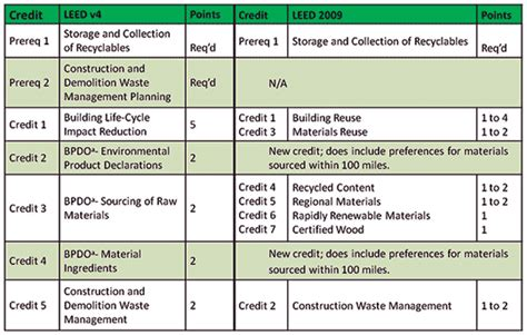 Credit Form Leed structure magazine what s new in leed v4 for structural engineers