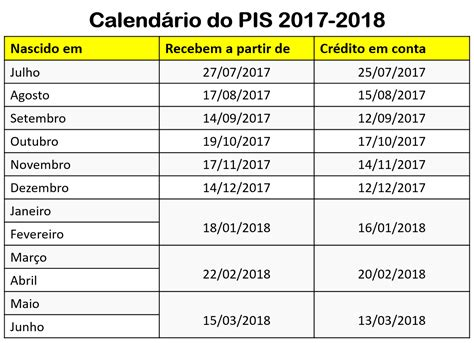O Calendario Do Pis Calend 225 Do Pis 2017 Valor E Pagamento Abono Salarial