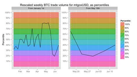bitcoin xe chart bitcoin charts c bx to dwollast