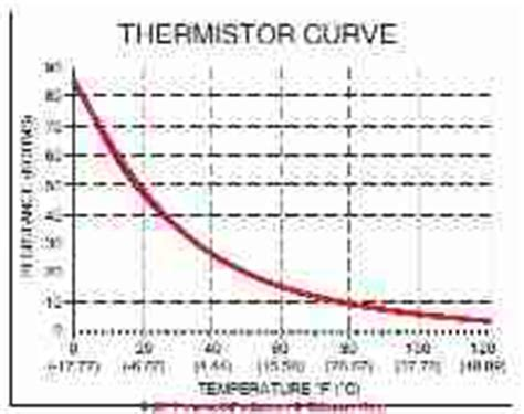 ntc resistor definition thermistors definition types uses in room thermostats