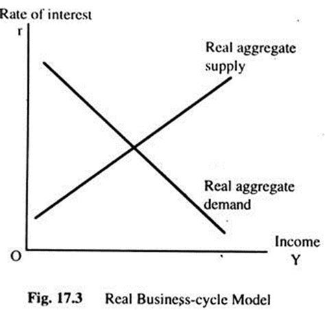 Labor Markets And Business Cycles by Theory Of Real Business Cycles And Economic Fluctuation