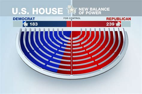 seats in the house republicans sweep us house germany news al jazeera