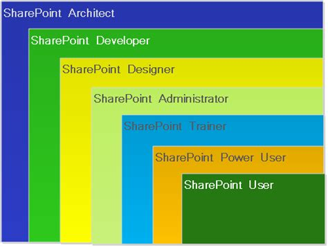 sharepoint 2013 workflow features workflows in sharepoint explore the best free home