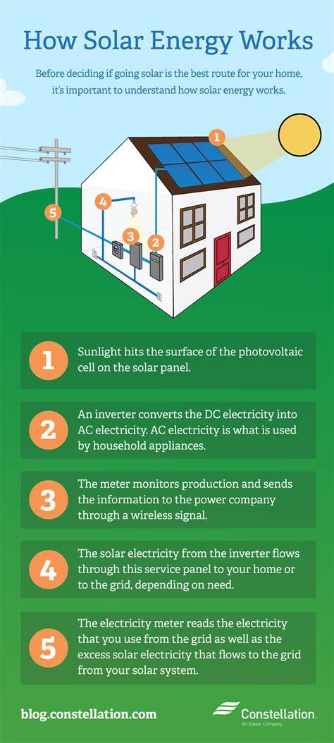 solar power system how it works how solar energy works