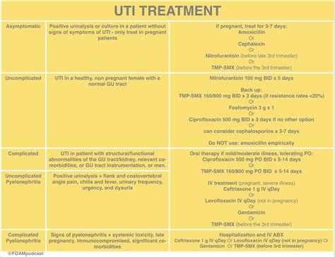 uti treatment idsa guidelines uti renal transplant