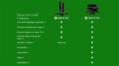 8 Reasons I Like Xbox Live by Microsoft Lists The Reasons You Need Xbox Live Gold On