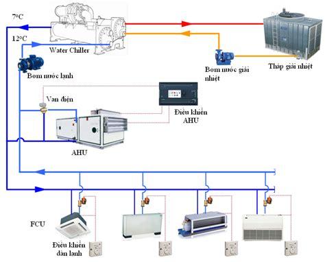 carrier fan coil units wiring diagram carrier fan coil jeffdoedesign com