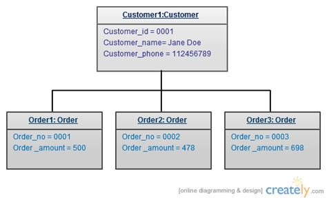 object uml diagram uml diagram types with exles for each type of uml