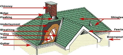 house roof structure design different types of roofing components in roof structures roof architectures or