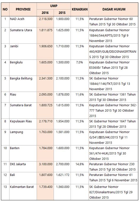 umr jakarta 2018 daftar ump 2016 seluruh indonesia umk umr 2016 inilah