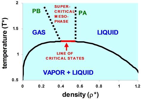 argon phase diagram 7 best images of liquid argon phase diagram carbon