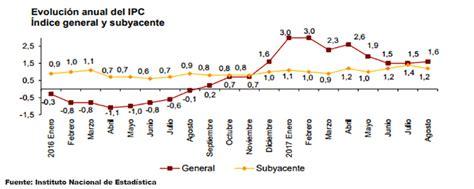 incremento del ipc para 2016 qualityslscom la importancia de la inflaci 243 n para ahorradores e