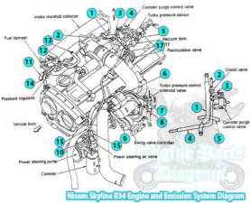 Nissan Breakdown Nissan Skyline R34 Engine And Emission System Diagram
