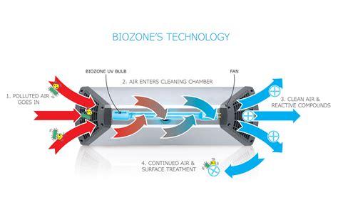 biozone uv air purifier washroom hub