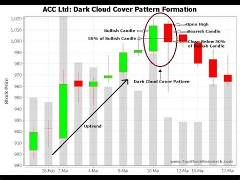 candlestick pattern indicator youtube never loss 100 real strategy rsi indicator and