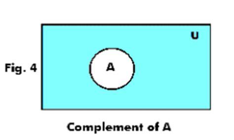 28 A Intersect B Complement Venn Diagram