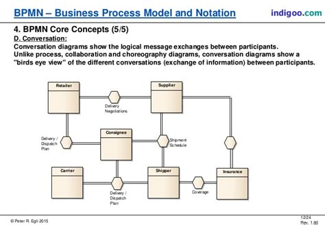 bpmn conversation diagram conversation diagram bpmn image collections how to guide and refrence