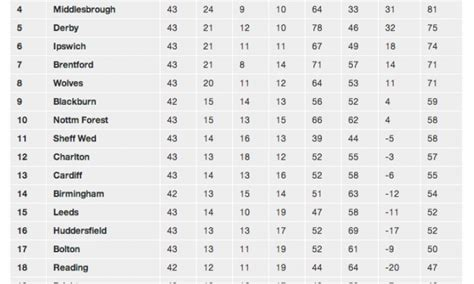 Chionship Football Table the 2014 15 football league chionship table as it stands and predicted