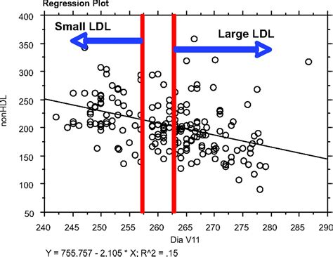 pattern b type ldl advanced lipoprotein testing and subfractionation are