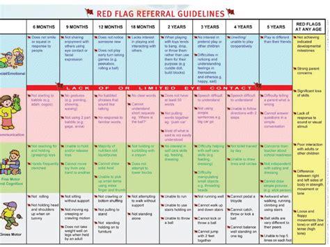 developmental milestones table developmental milestones flags australia