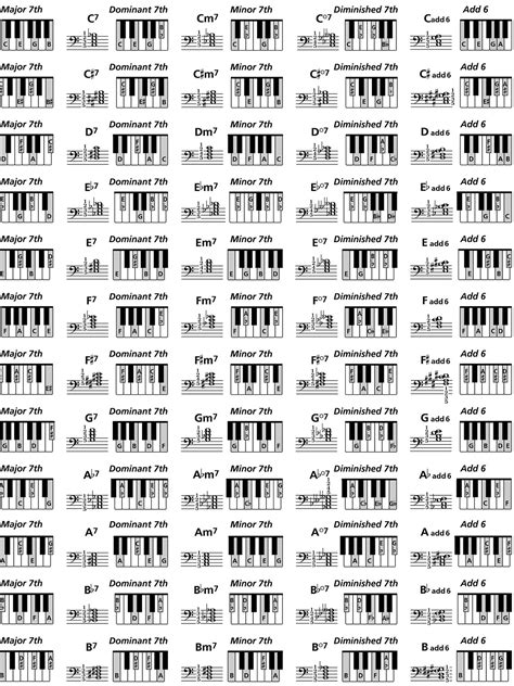 printable piano chord chart download piano chords chart 2015confession