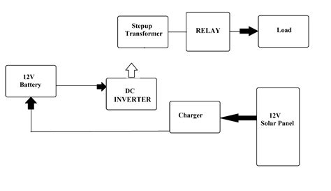solar hybrid inverter circuit diagram wiring diagram and