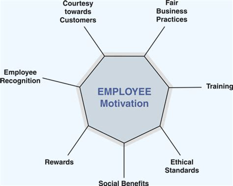 Hr Field In Mba by What Additional Qualifications Should I Possess To