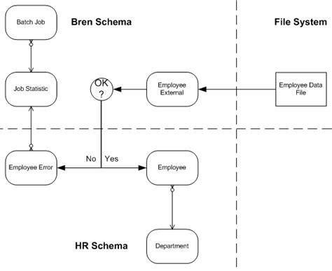 design pattern unit testing brendanp a programmer writes brendan s blog
