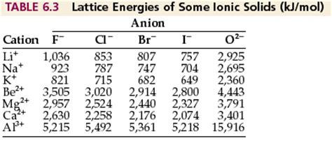Lattice Energy Periodic Table by Ap Chemistry