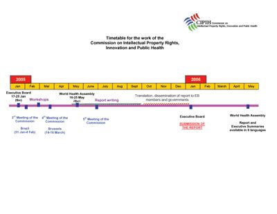 who timeline for the work of the commission