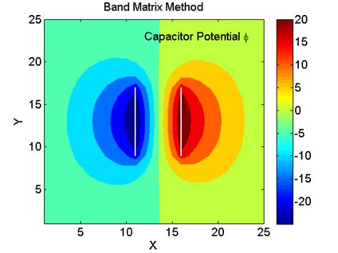 capacitance of parallel plate capacitor using laplace equation finite difference band matrix method for laplace equation file exchange matlab central