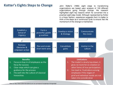 kotter suggests that leadership and management change management models a comparison