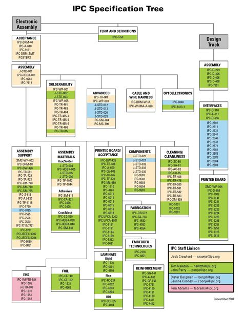 pcb design guidelines ipc ipc standards