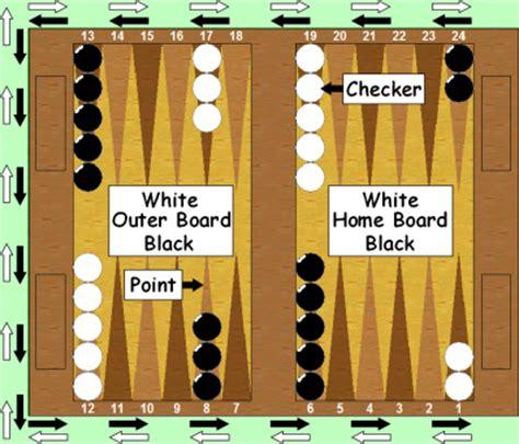 backgammon setup diagram beginners