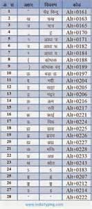 Hindi keyboard layout and hindi special character code navneet