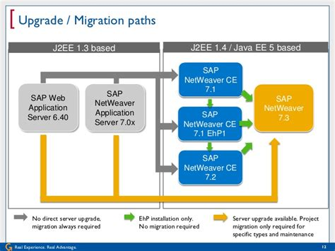 how to upgrade to bw 73 best practices for upgrading your portal to sap netweaver 7 3