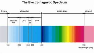 related keywords suggestions for light spectrum chart