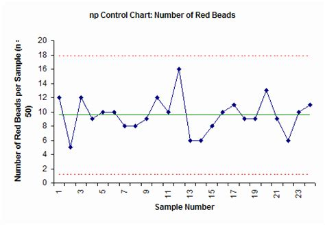 How To Plot Control Charts In Excel Sigmaxl I Mr R S Control Charts In Excel Using Sigmaxlhow Np Chart Excel Template