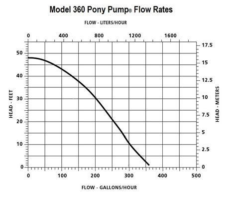 commercial model rates model 360 pony pump 173 174 deltaquip supplies ltd