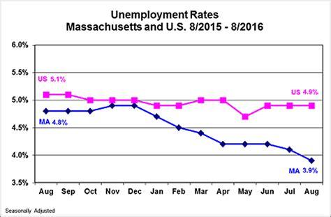 Search Unemployment Ma Mass Unemployment Rate Drops Beneath 4 Percent Bostonomix