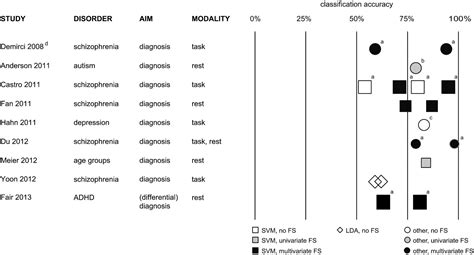 multivariate pattern classification fmri multivariate classification of blood oxygen level