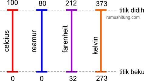 Berapa Termometer Ruangan konversi suhu 4 skala