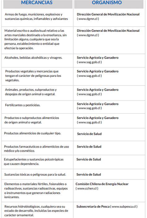 Mba Argentina Precios by Gu 205 A 12 Pasos Para Importar Mercanc 237 As A Chile Mba