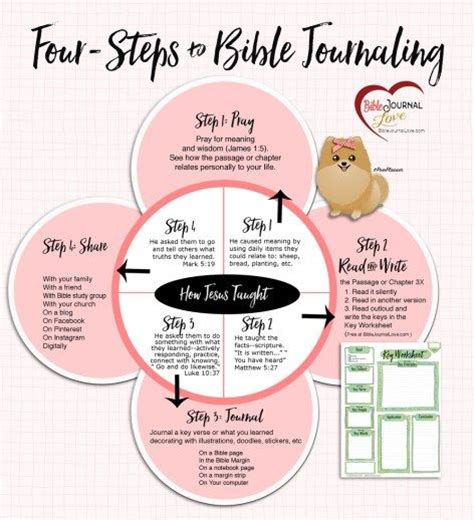 Pdf Best Way To Study Scripture by 52 Best Images About Bible Study Hacks On