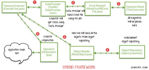 io layout interview questions selenium framework keyword driven hybrid
